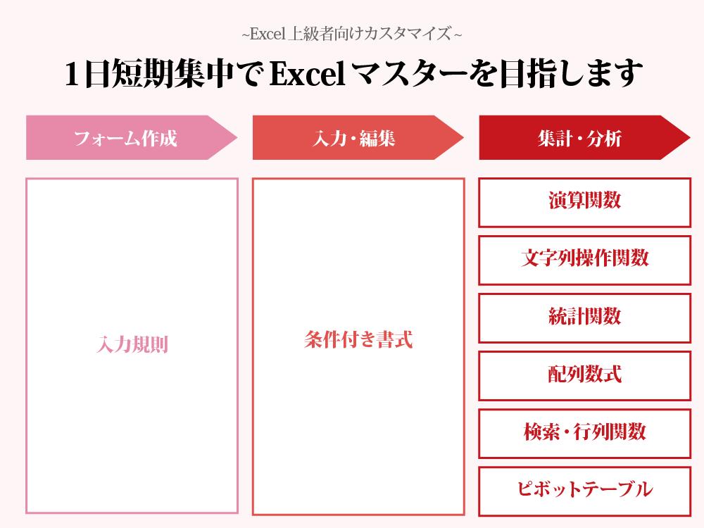 Excelブートキャンプ上級者構成(B社)